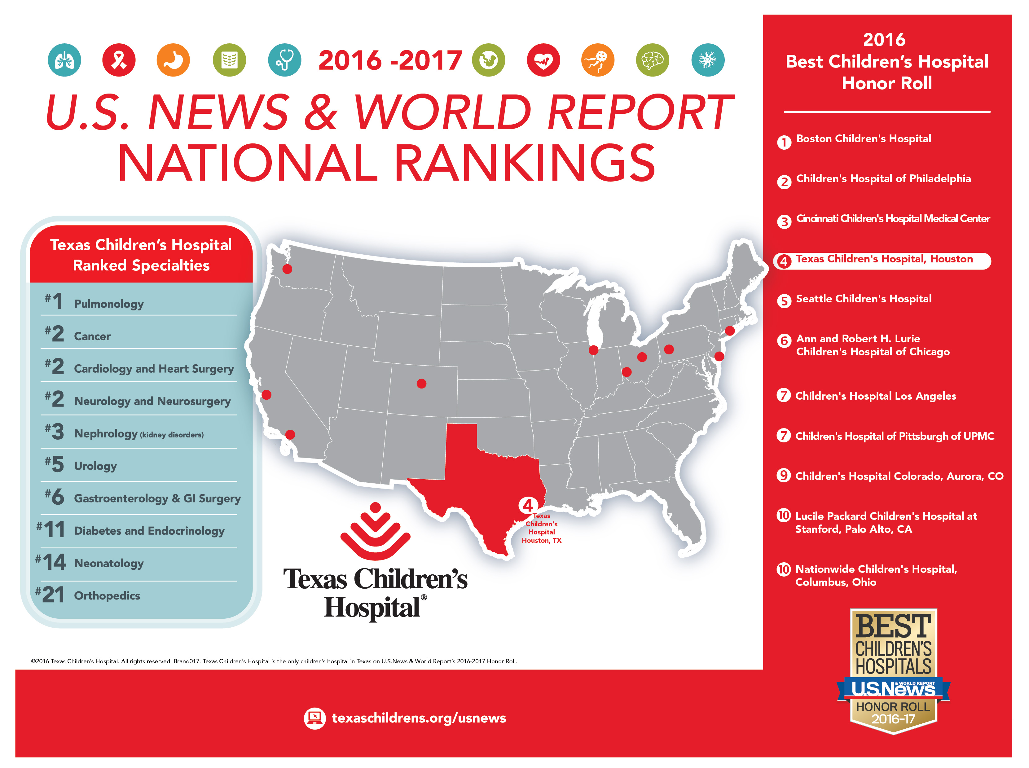The value of rankings – How does Texas Children's and other