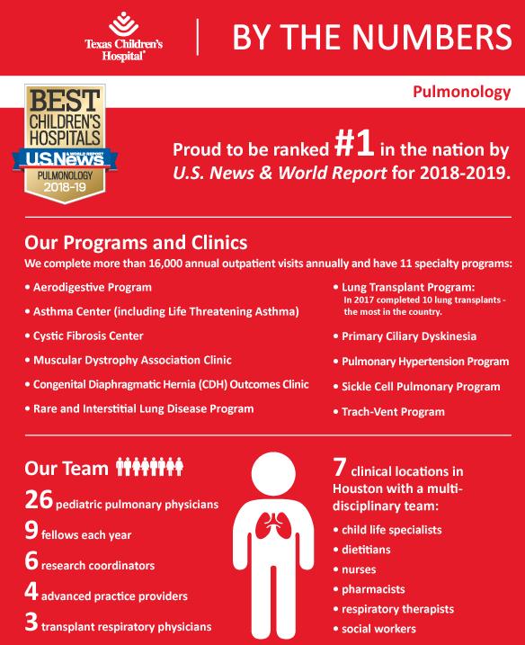 Pulmonary Medicine Texas Children S Hospital